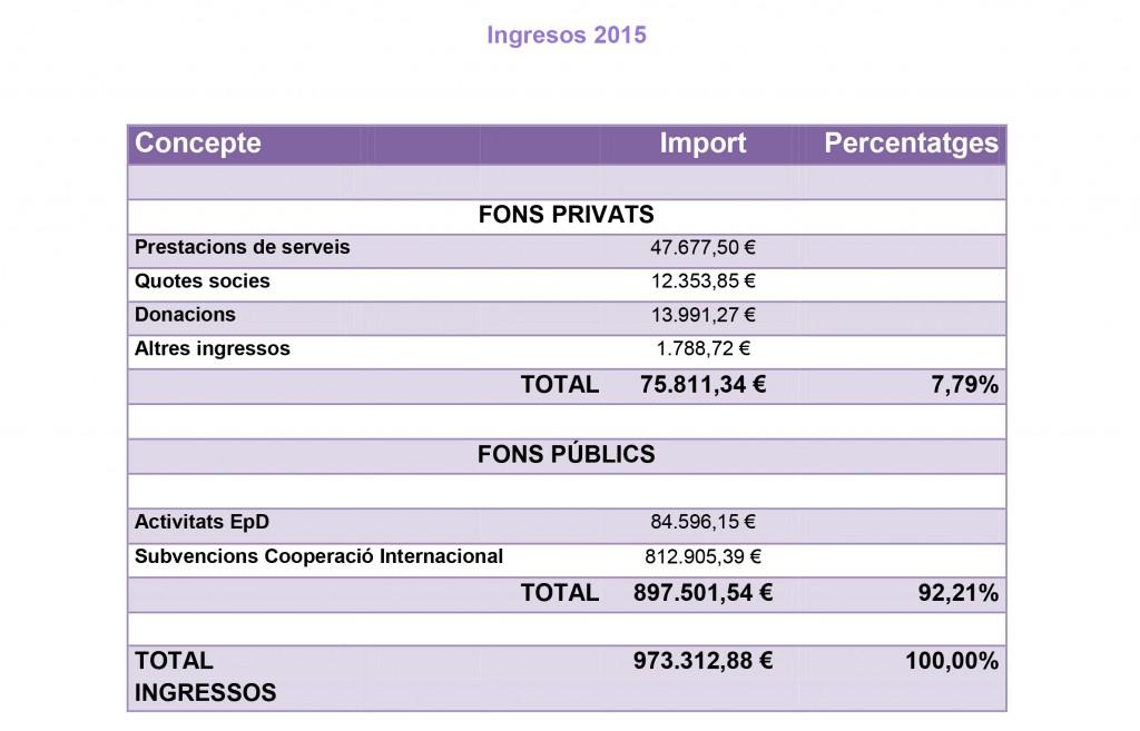 Memoria2015_ingresos